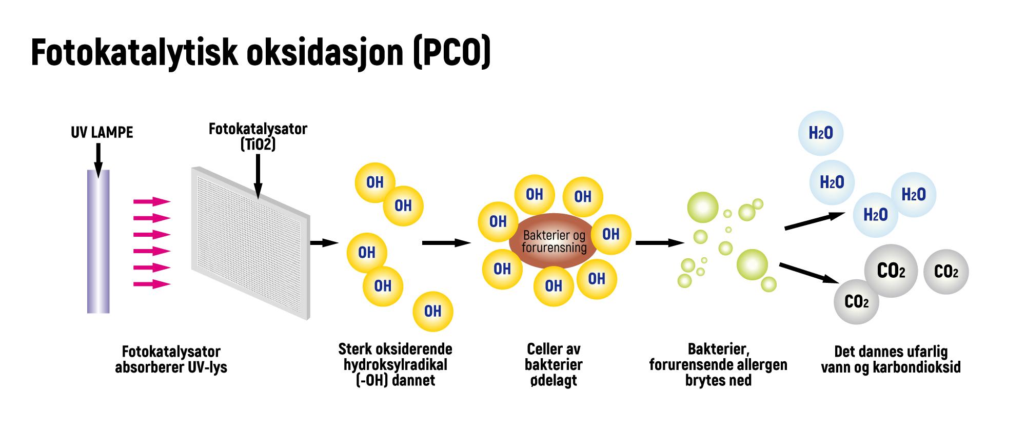 Fotokatalytisk oksidasjon