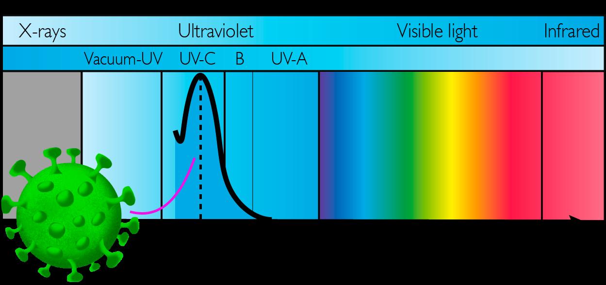 Fordeler med UV-desinfeksjon